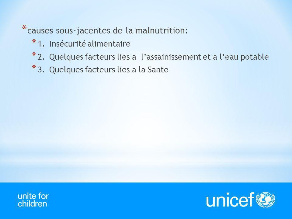 causes sous-jacentes de la malnutrition: