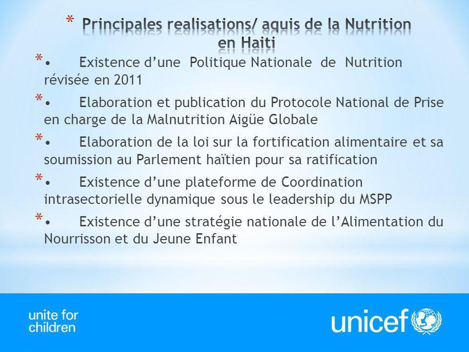Principales realisations/ aquis de la Nutrition en Haiti