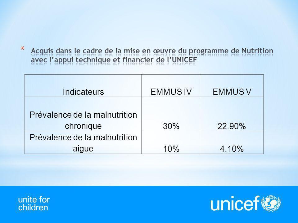 Prévalence de la malnutrition chronique 30% 22.90%