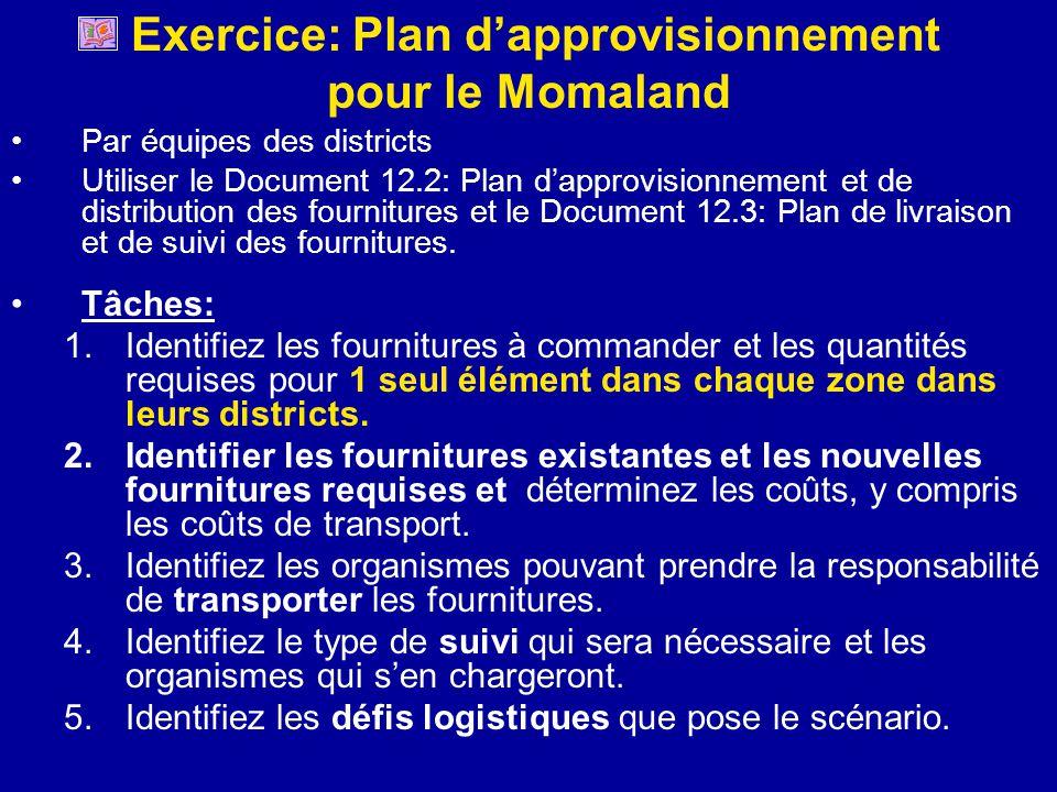 Exercice: Plan d'approvisionnement pour le Momaland