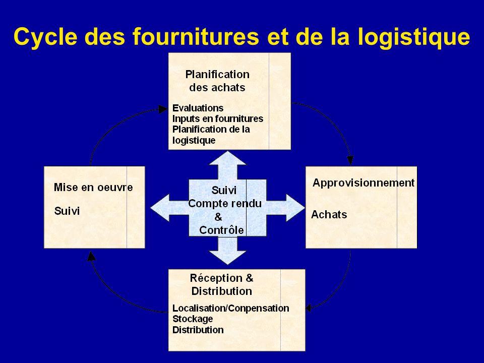 Cycle des fournitures et de la logistique