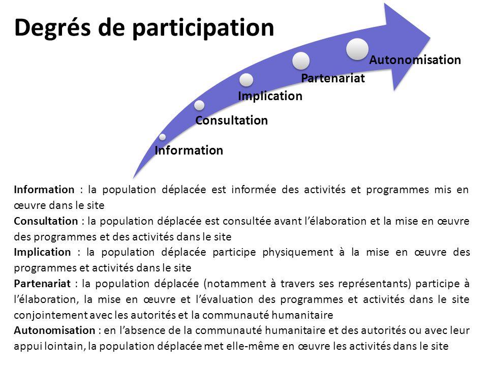 Degrés de participation
