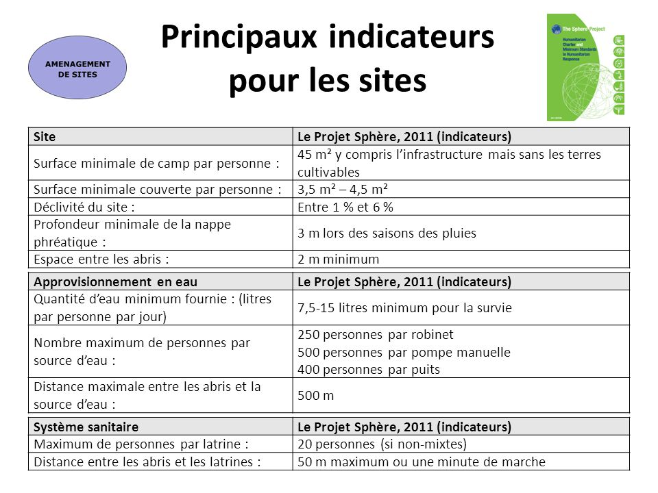 Principaux indicateurs pour les sites