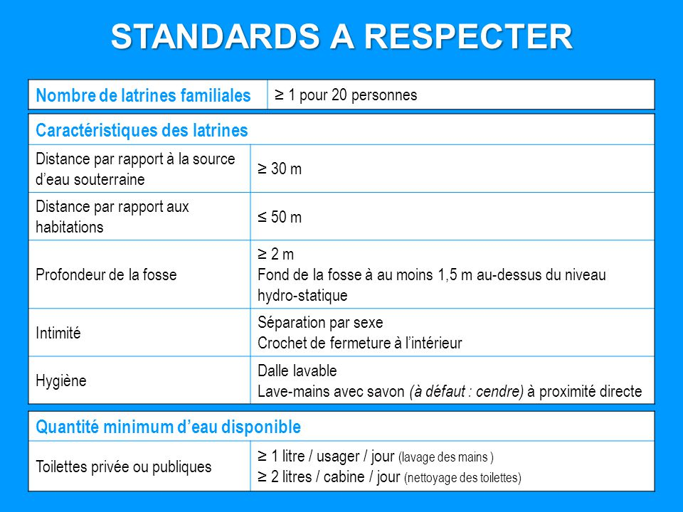 STANDARDS A RESPECTER Nombre de latrines familiales