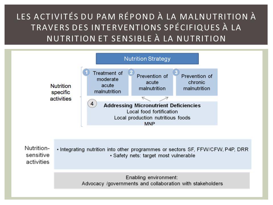 Les activités du PAM répond à la malnutrition à travers des interventions spécifiques à la nutrition et sensible à la nutrition