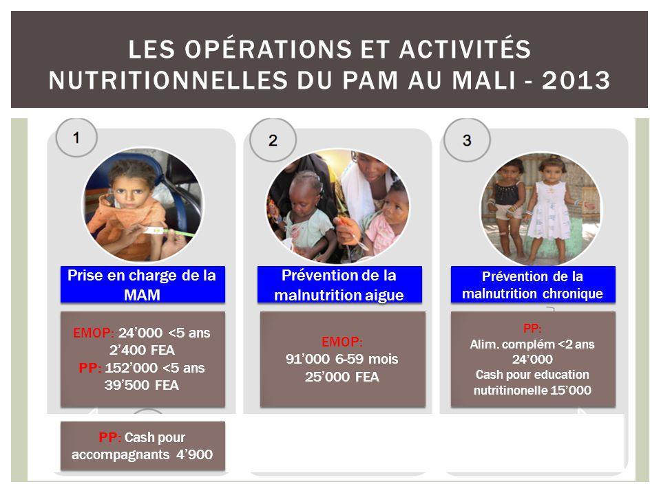 Les opérations et activités nutritionnelles du PAM au Mali - 2013