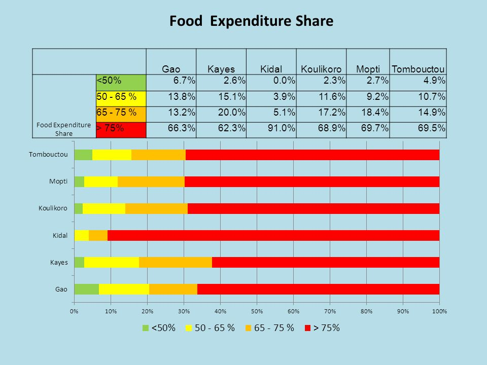 Food Expenditure Share