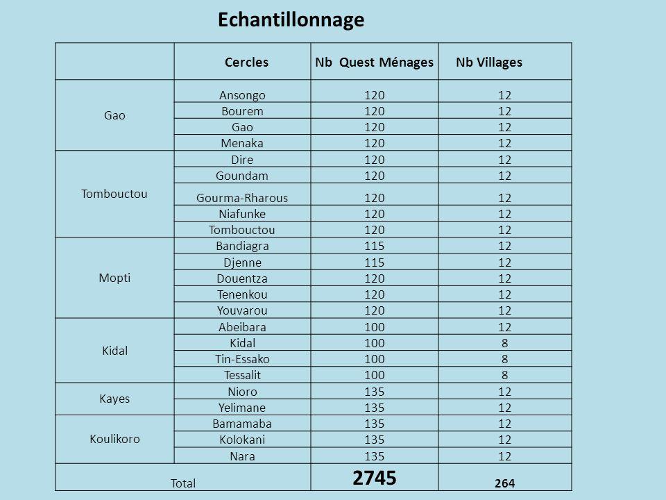 Echantillonnage 2745 Cercles Nb Quest Ménages Nb Villages Gao Ansongo