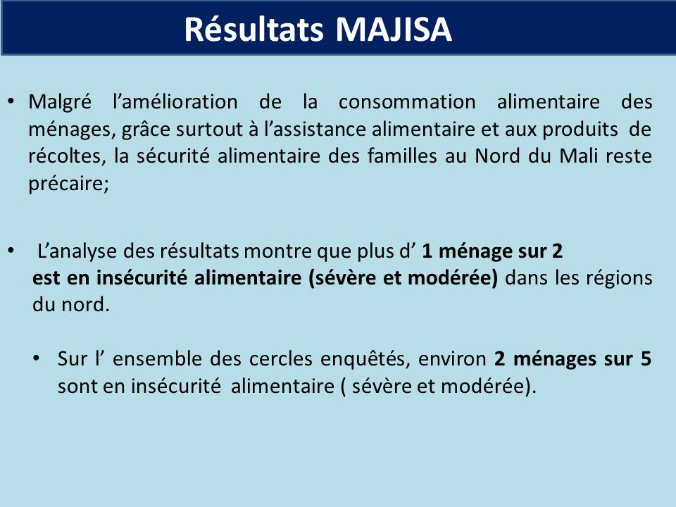 Résultats MAJISA