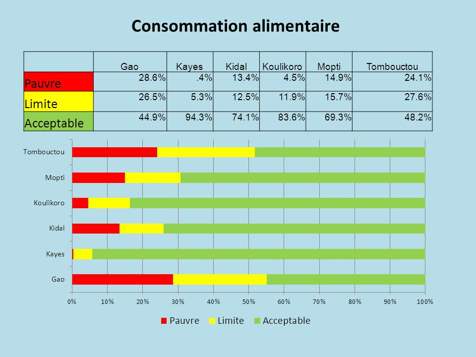 Consommation alimentaire