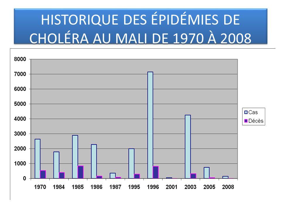 HISTORIQUE DES ÉPIDÉMIES DE CHOLÉRA AU MALI DE 1970 À 2008