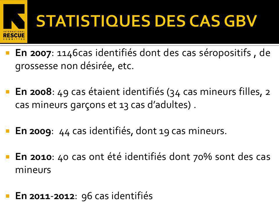 STATISTIQUES DES CAS GBV