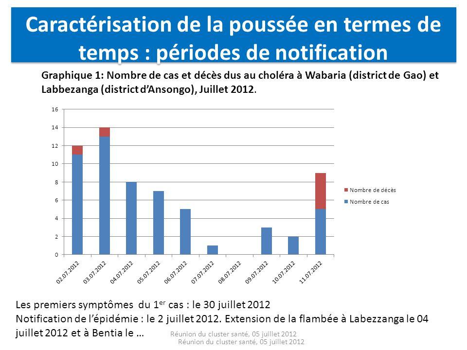 Caractérisation de la poussée en termes de temps : périodes de notification