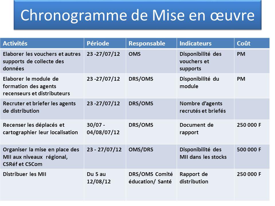 Chronogramme de Mise en œuvre