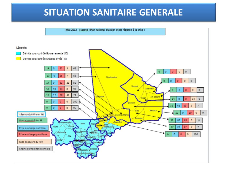 SITUATION SANITAIRE GENERALE