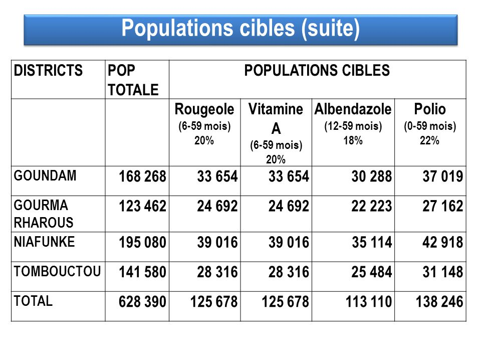 Populations cibles (suite)
