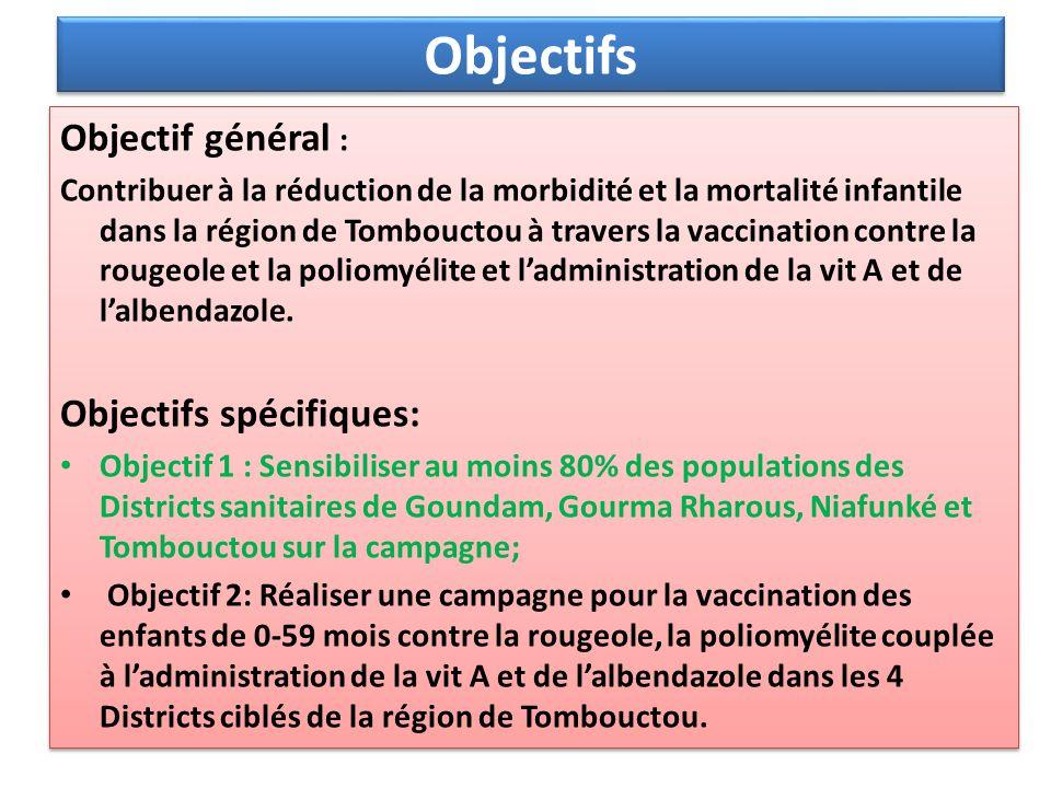 Objectifs Objectif général : Objectifs spécifiques: