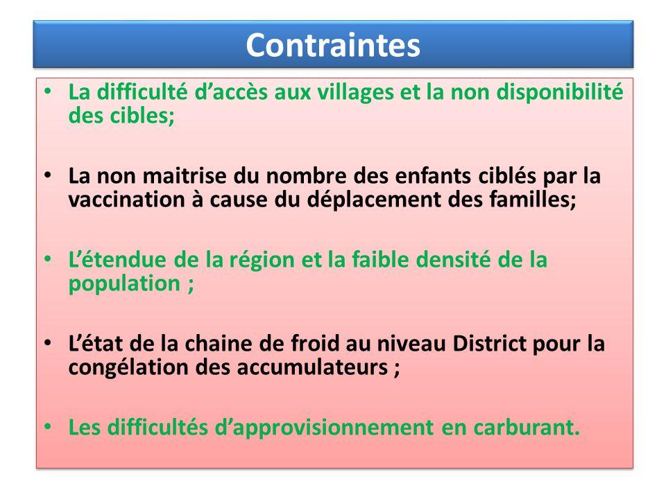 Contraintes La difficulté d'accès aux villages et la non disponibilité des cibles;
