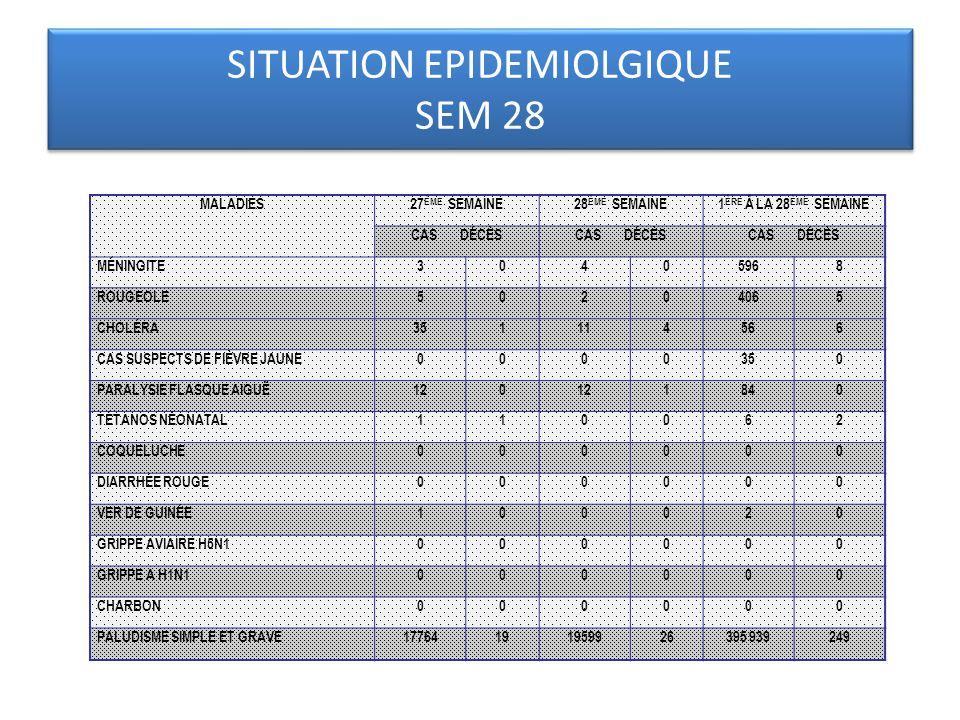SITUATION EPIDEMIOLGIQUE SEM 28