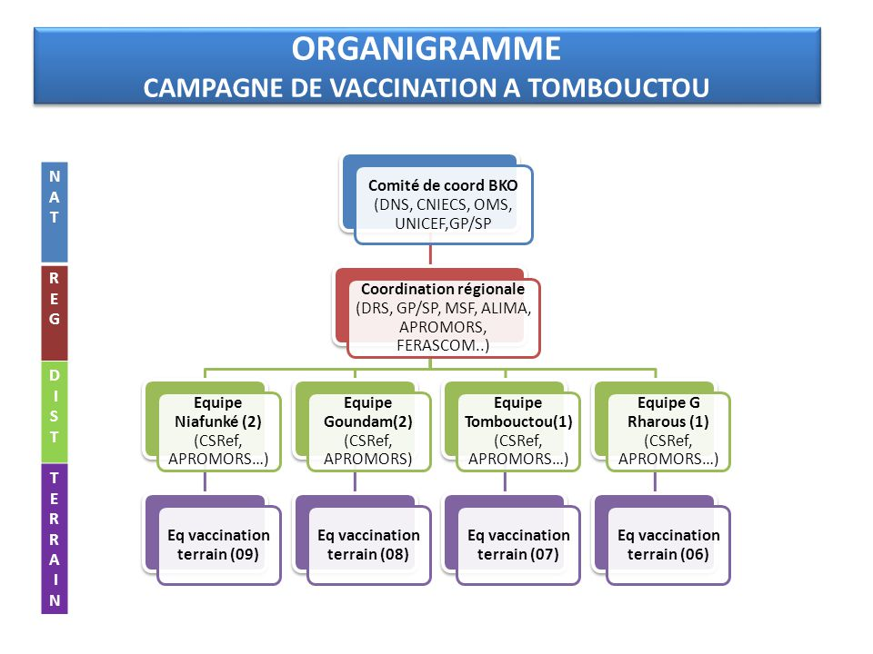 ORGANIGRAMME CAMPAGNE DE VACCINATION A TOMBOUCTOU