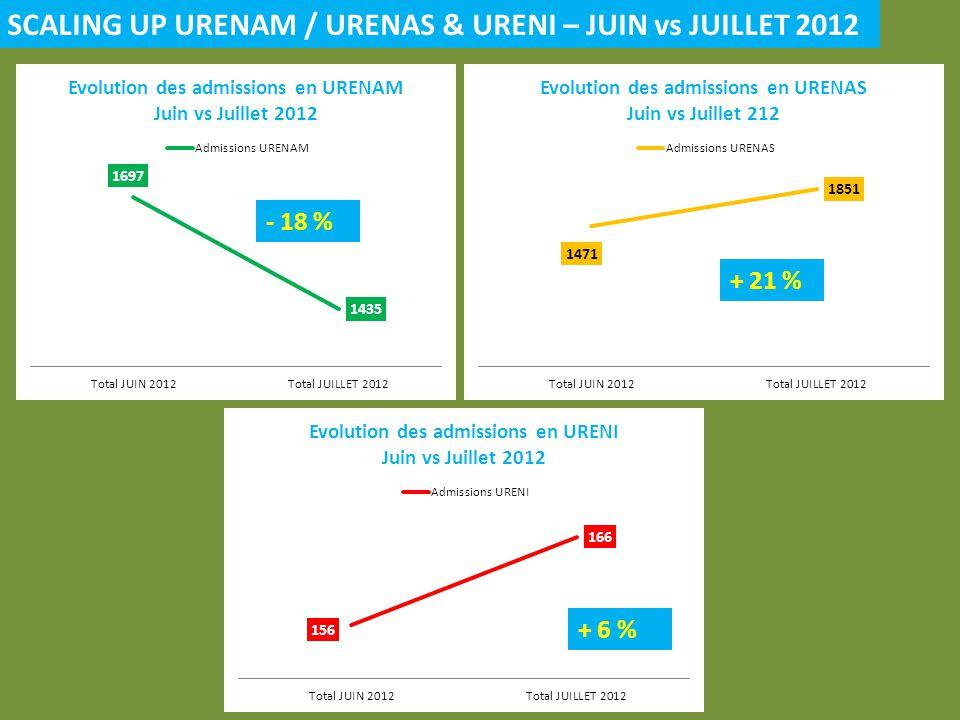 SCALING UP URENAM / URENAS & URENI – JUIN vs JUILLET 2012