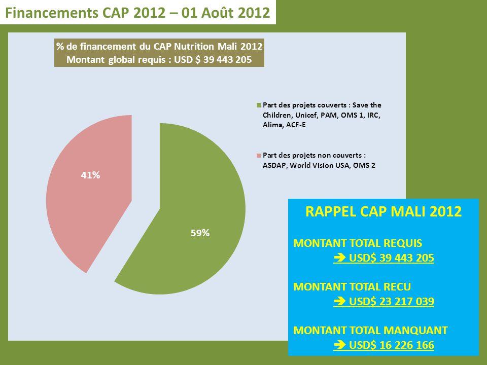 Financements CAP 2012 – 01 Août 2012