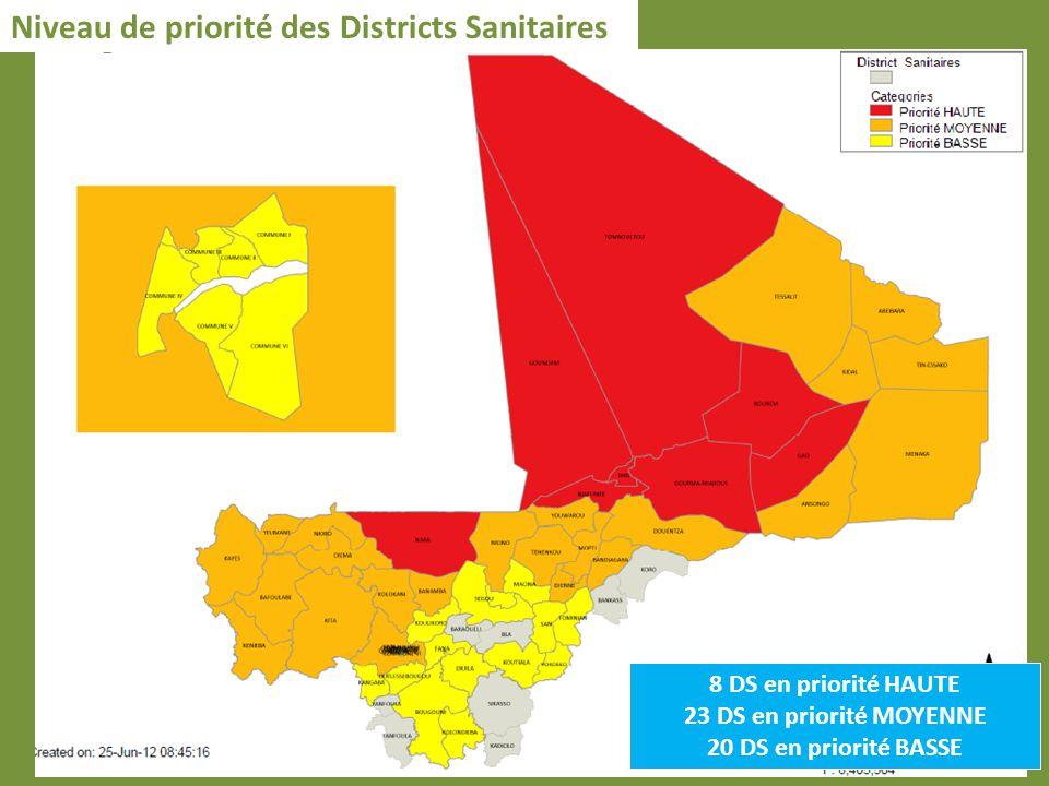 Niveau de priorité des Districts Sanitaires