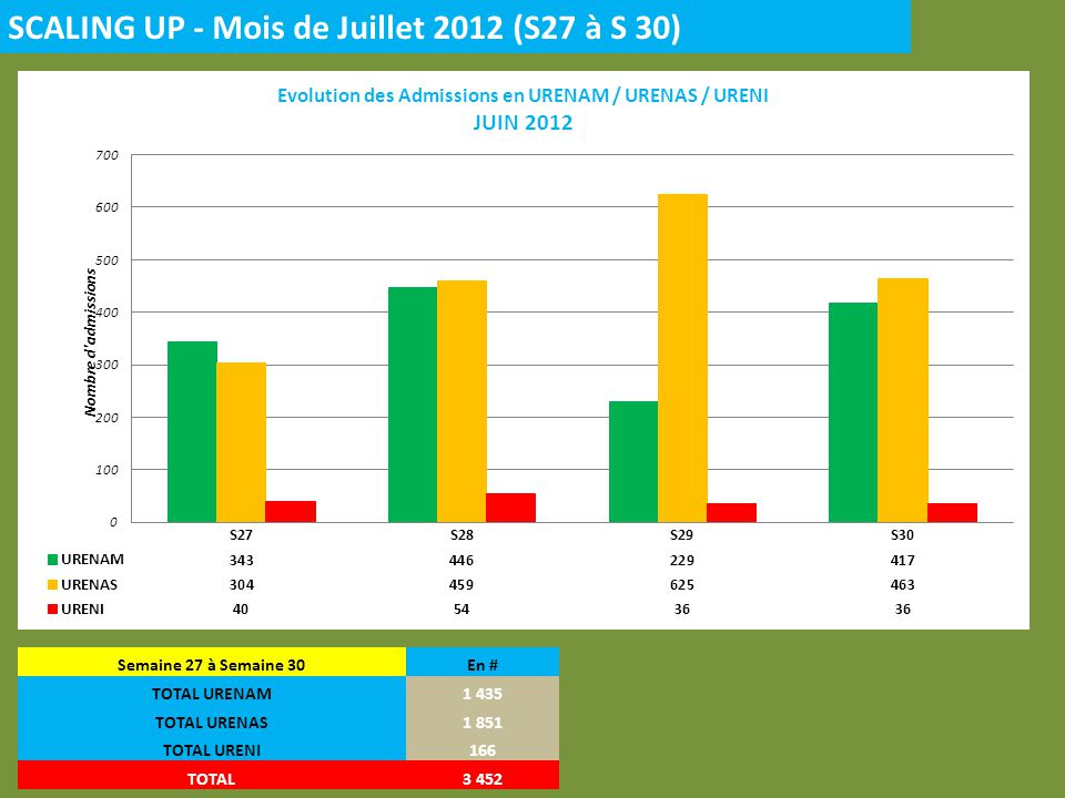 SCALING UP - Mois de Juillet 2012 (S27 à S 30)