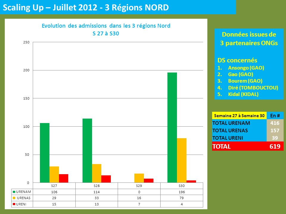 Scaling Up – Juillet 2012 - 3 Régions NORD