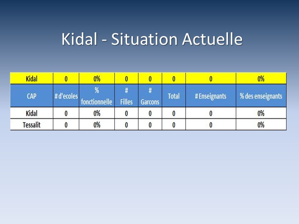 Kidal - Situation Actuelle