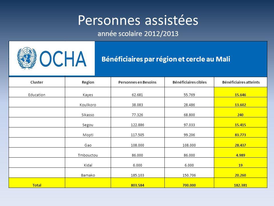 Bénéficiaires par région et cercle au Mali Bénéficiaires atteints