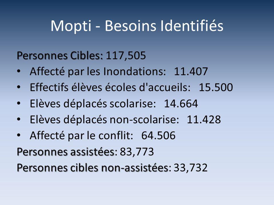 Mopti - Besoins Identifiés