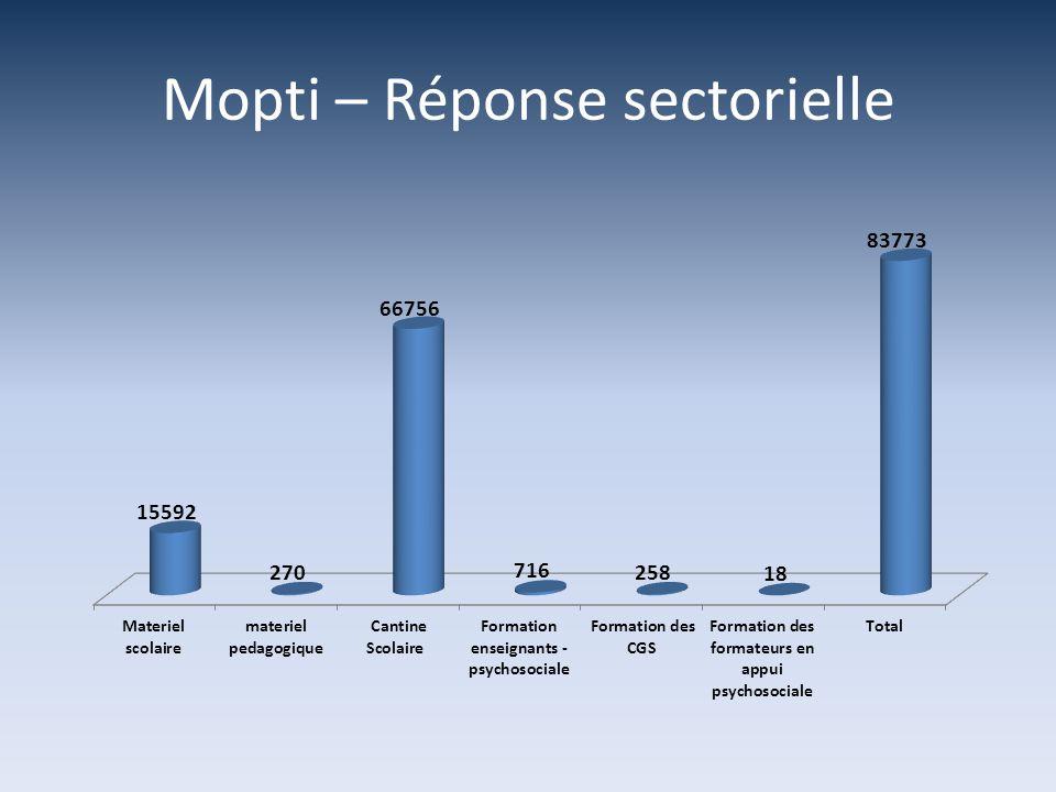 Mopti – Réponse sectorielle