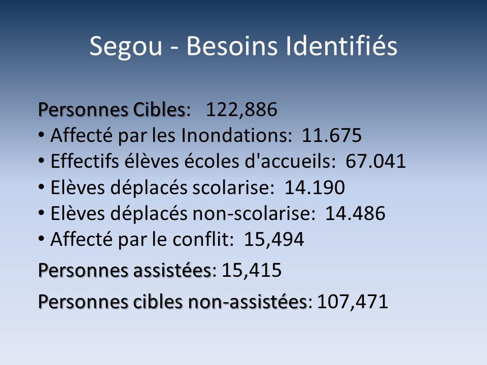 Segou - Besoins Identifiés