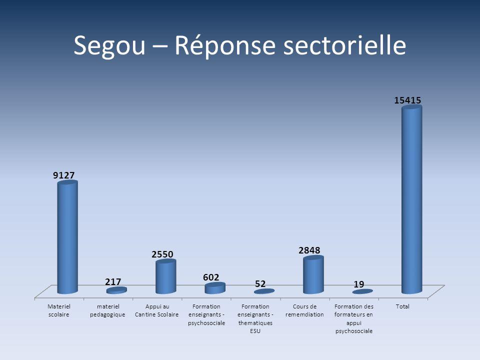 Segou – Réponse sectorielle