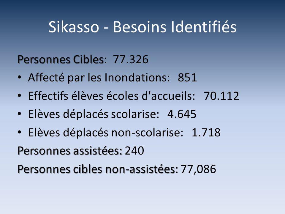Sikasso - Besoins Identifiés