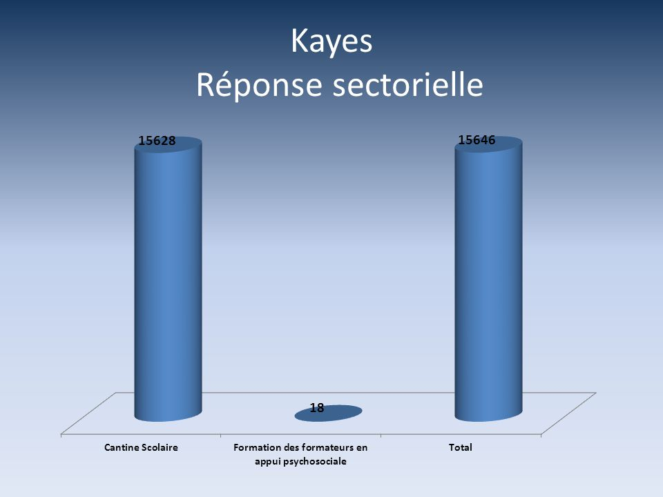 Kayes Réponse sectorielle