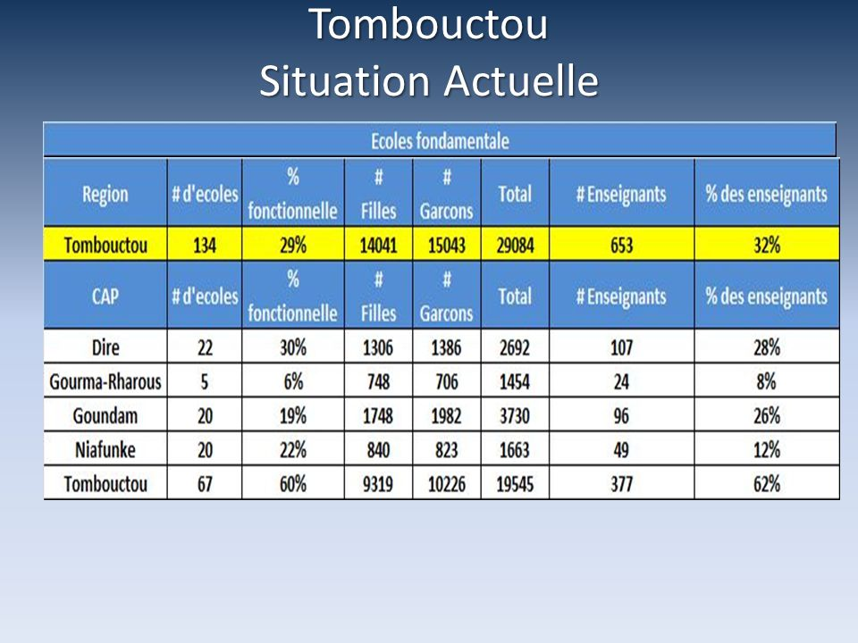 Tombouctou Situation Actuelle