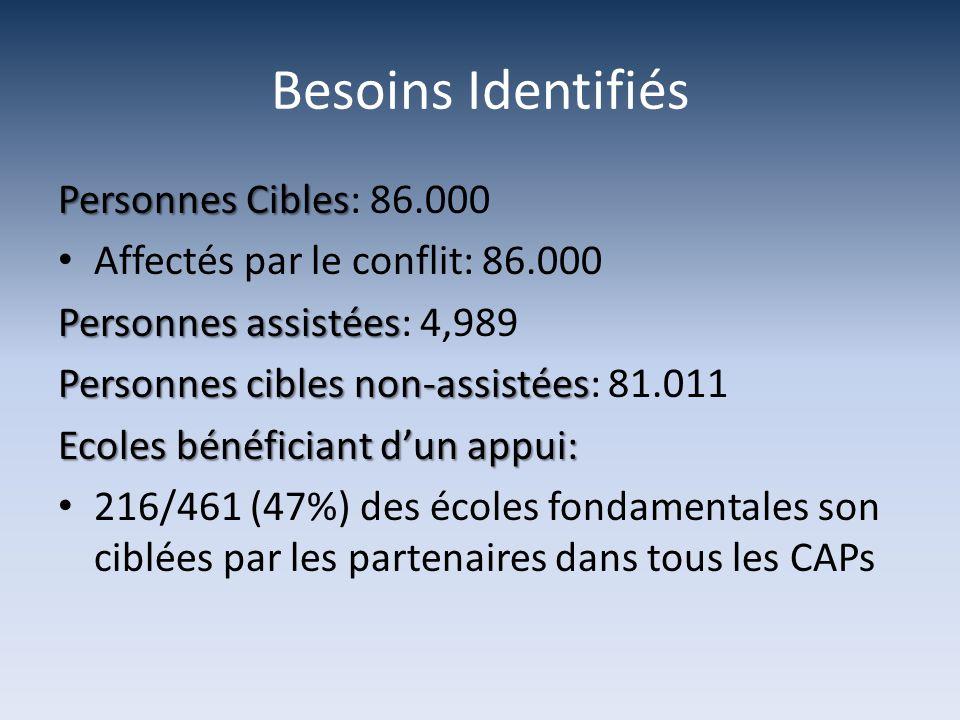 Besoins Identifiés Personnes Cibles: 86.000