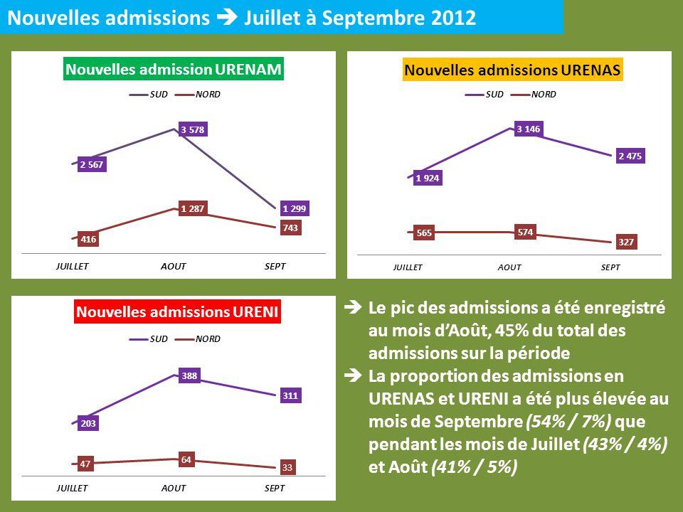 Nouvelles admissions  Juillet à Septembre 2012
