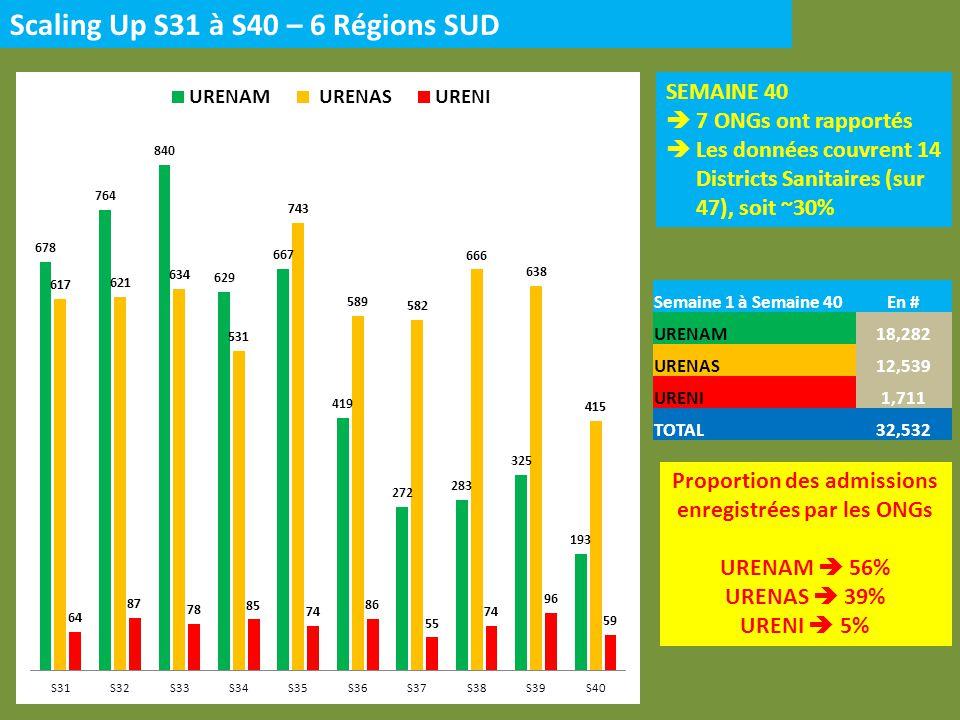 Proportion des admissions enregistrées par les ONGs