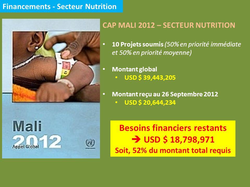 Financements - Secteur Nutrition