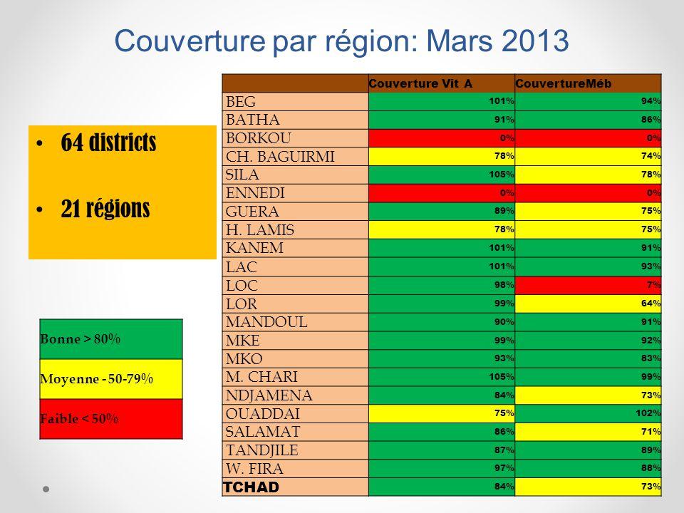 Couverture par région: Mars 2013