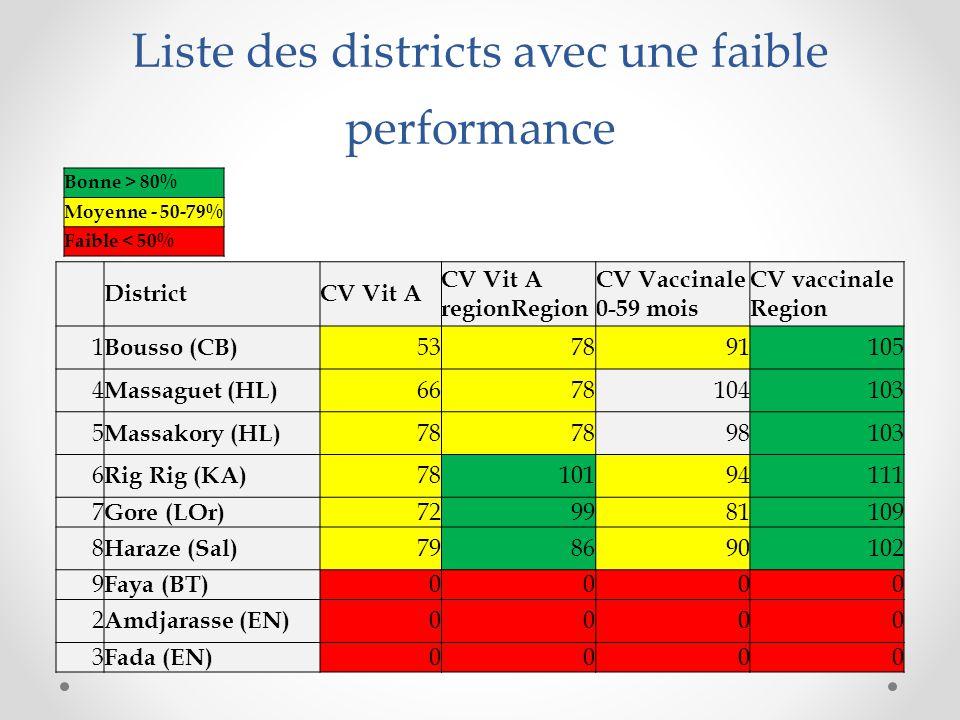 Liste des districts avec une faible performance