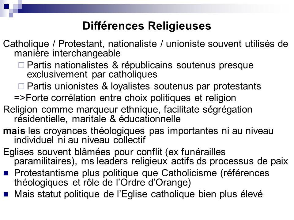Différences Religieuses