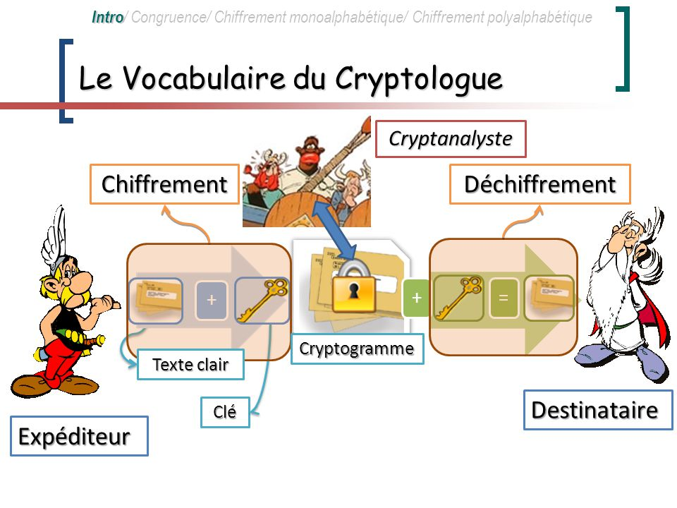 Le Vocabulaire du Cryptologue