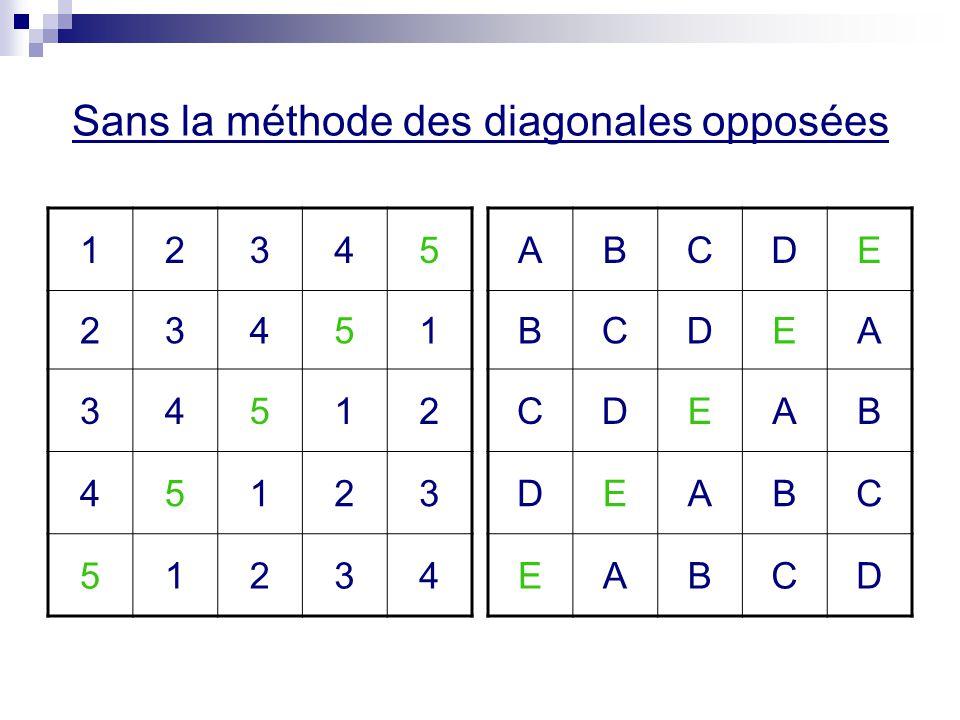 Sans la méthode des diagonales opposées