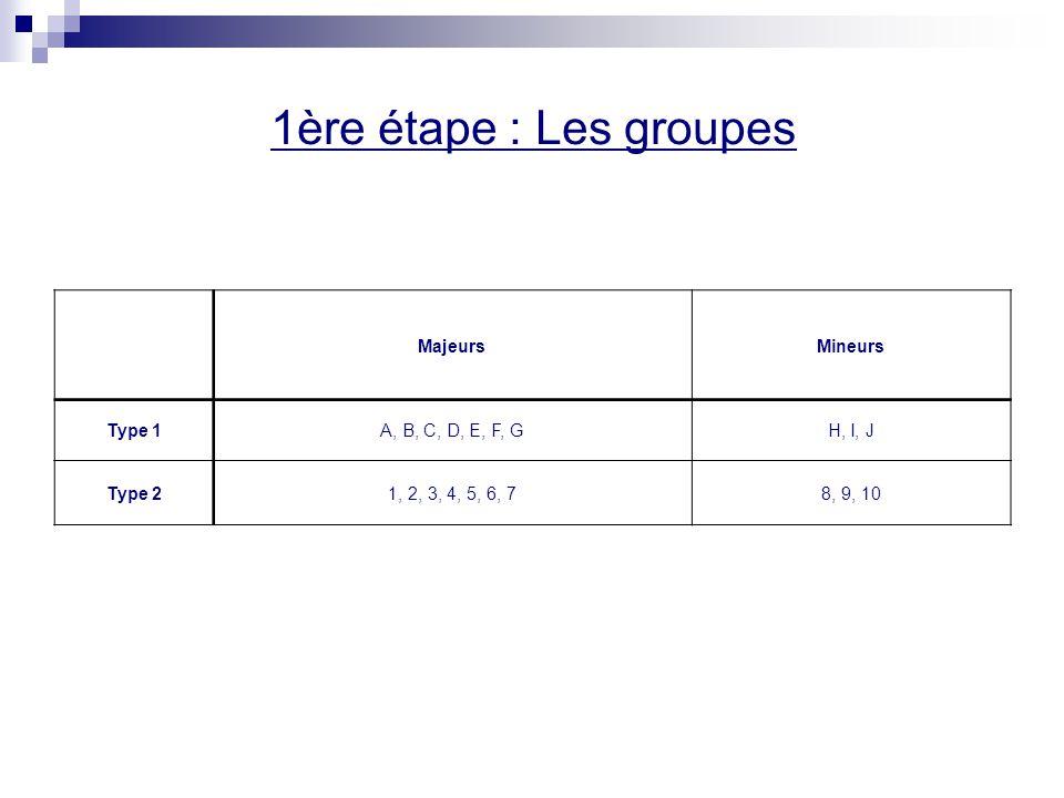 1ère étape : Les groupes Majeurs Mineurs Type 1 A, B, C, D, E, F, G