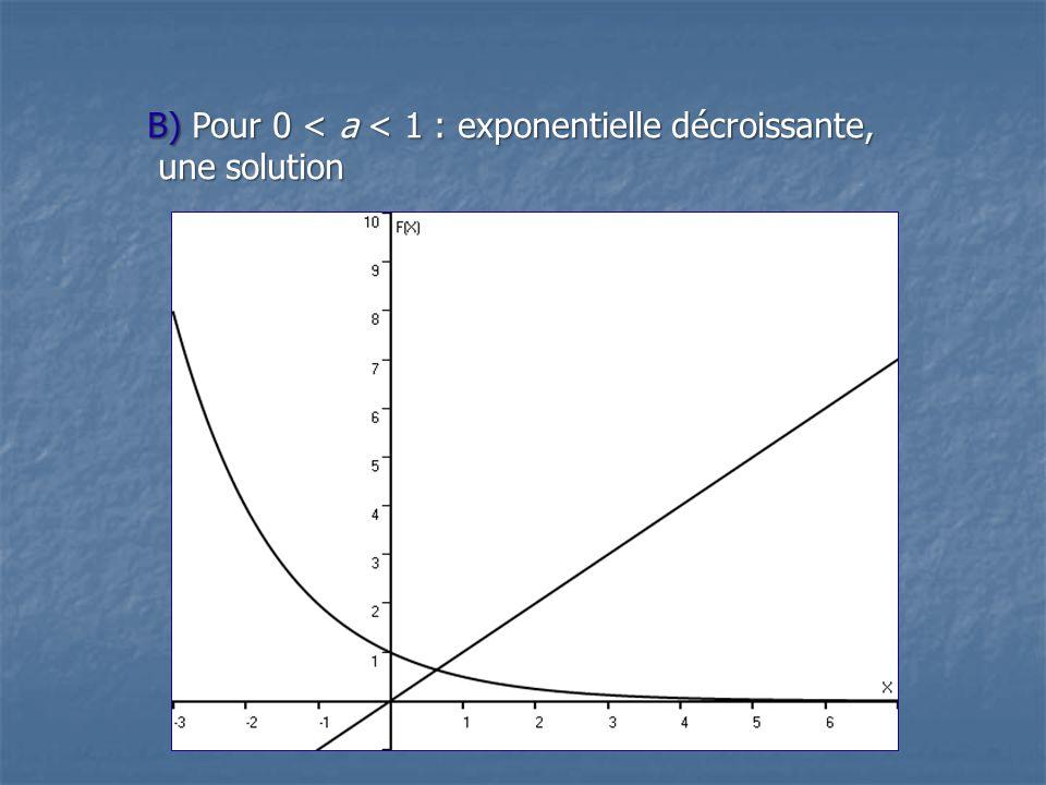 B) Pour 0 < a < 1 : exponentielle décroissante,