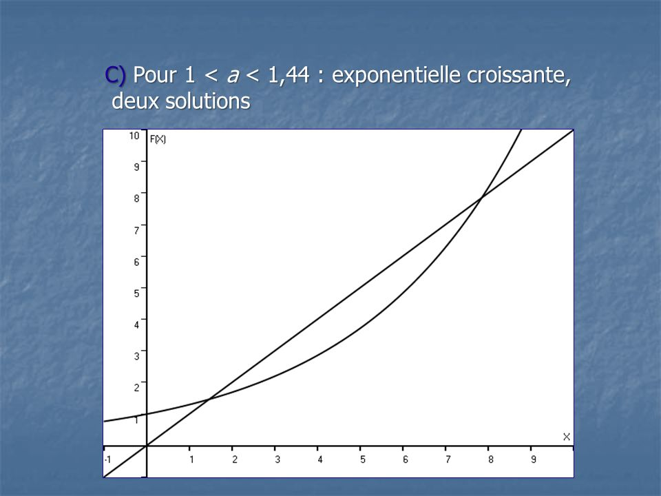 C) Pour 1 < a < 1,44 : exponentielle croissante,